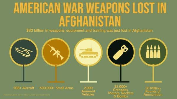 American War Weapons Lost in Afghanistan